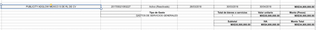 Contratos Ricardo Anaya