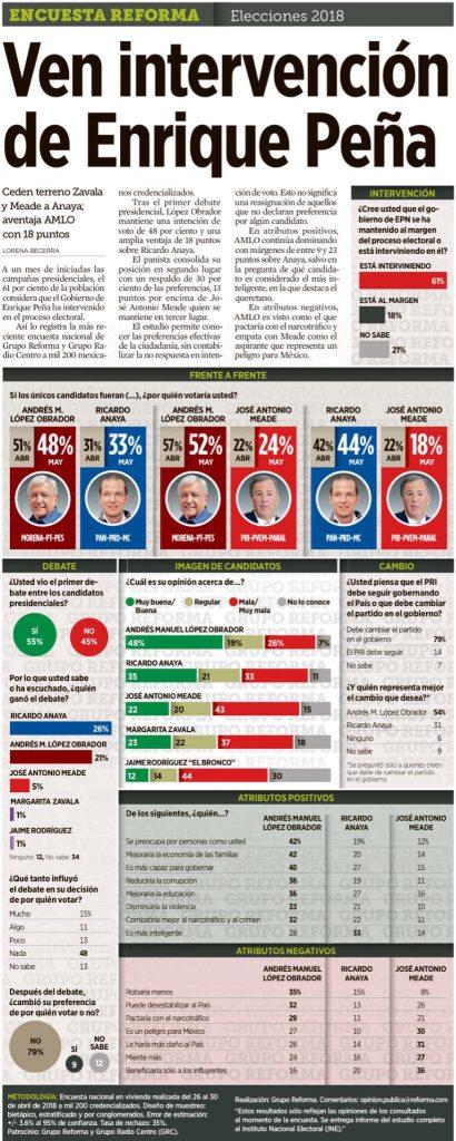 Reforma-Encuesta-Elección