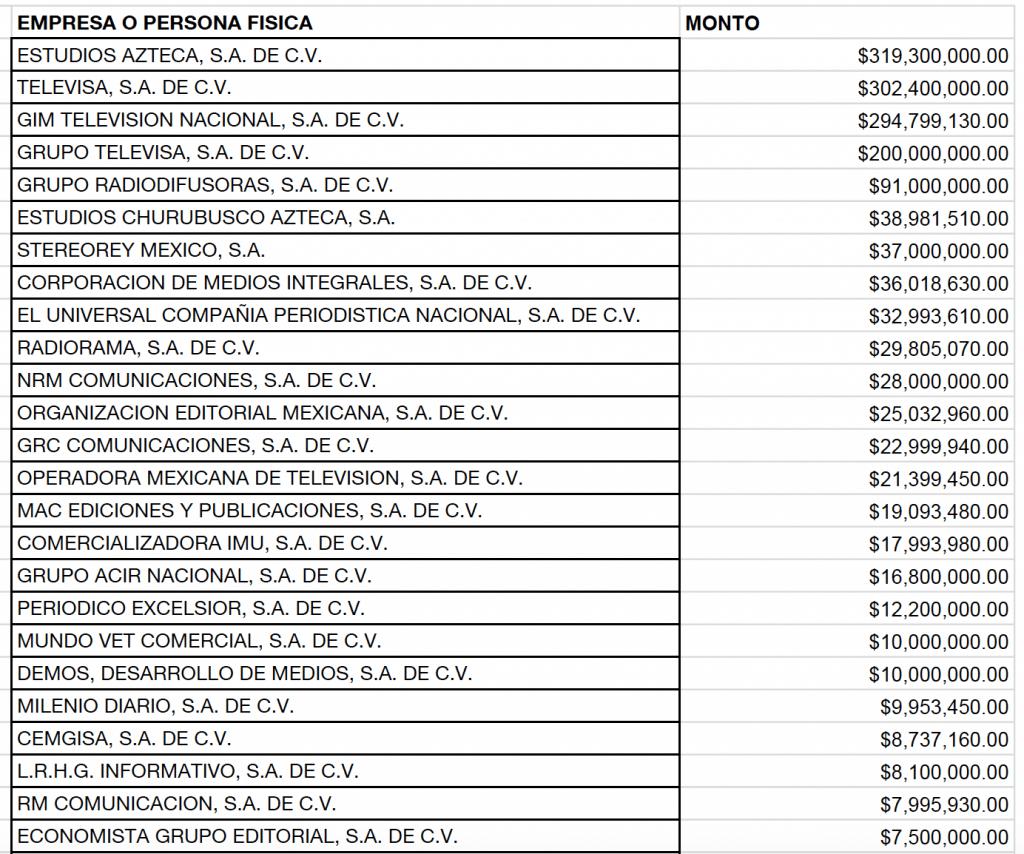 25 empresas el 88% del gasto