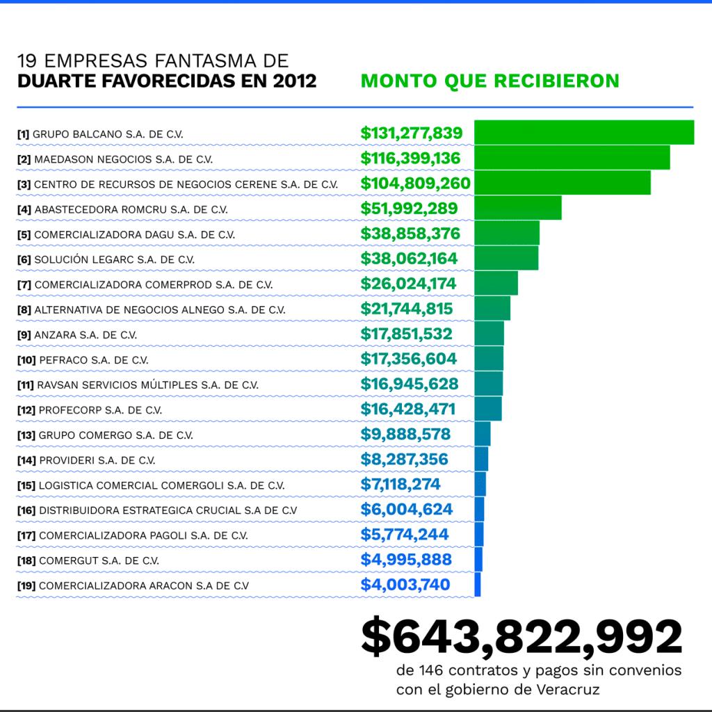 19 empresas de la Red Gachuz beneficiadas por el gobierno de Duarte.