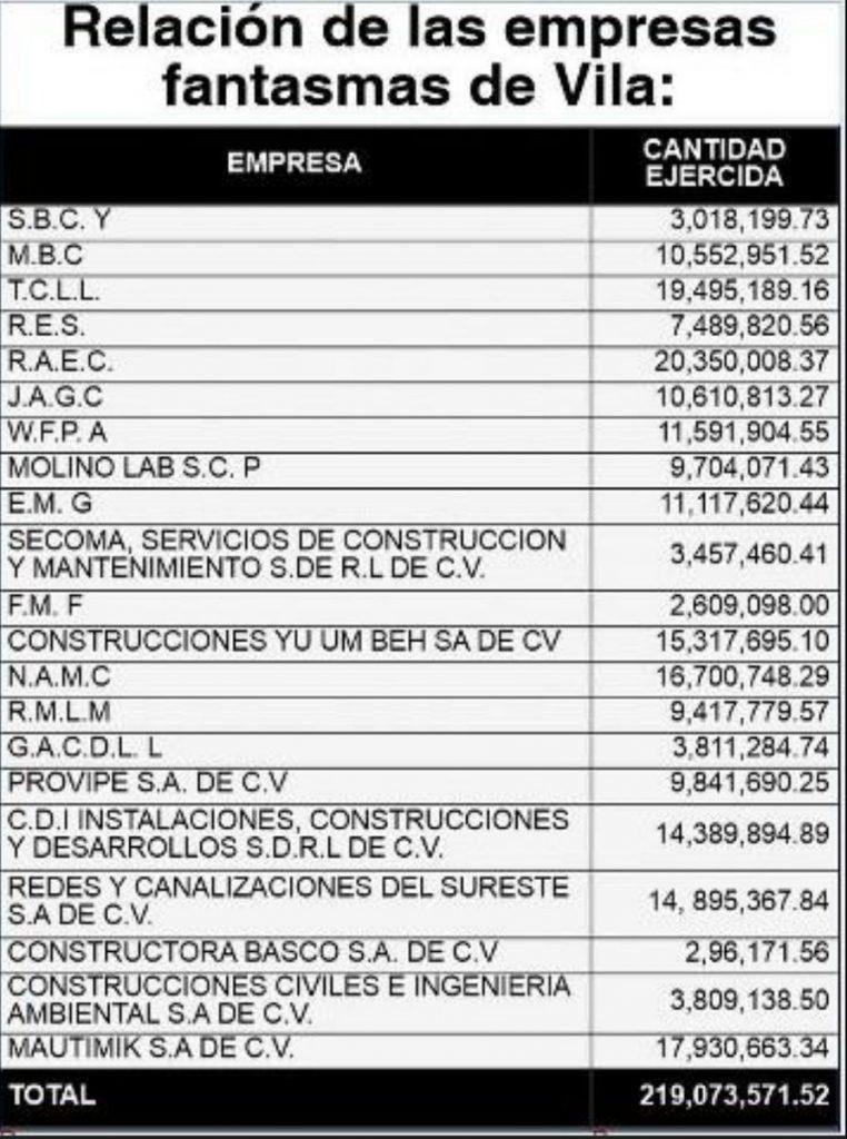 desvío de recursos Mauricio Vila Dosal