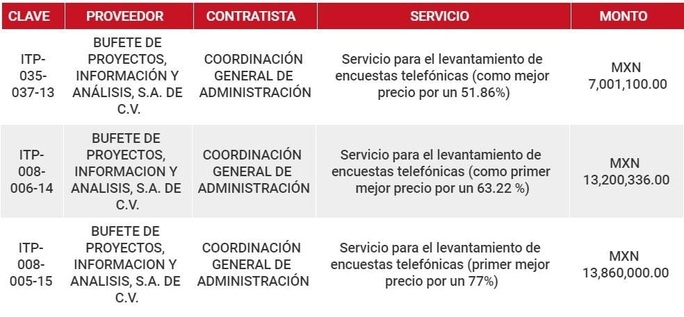 Contratos de Peña con empresas encuestadoras