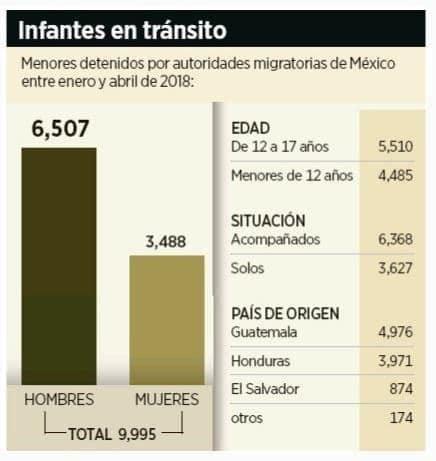 Infrantes migrantes en tránsito