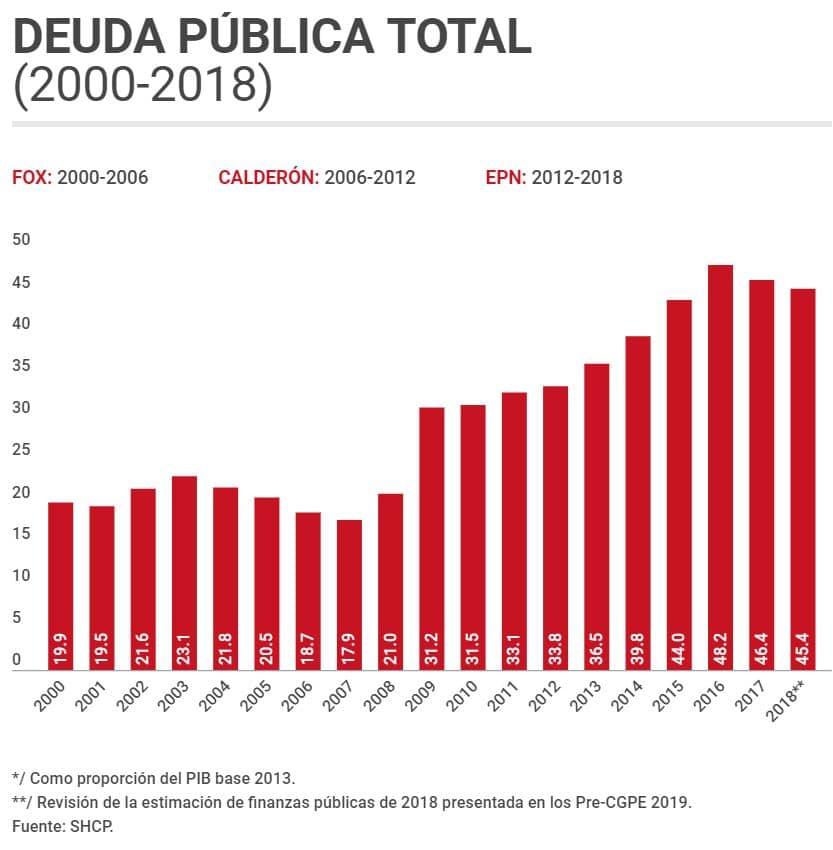 Deuda Pública 2018