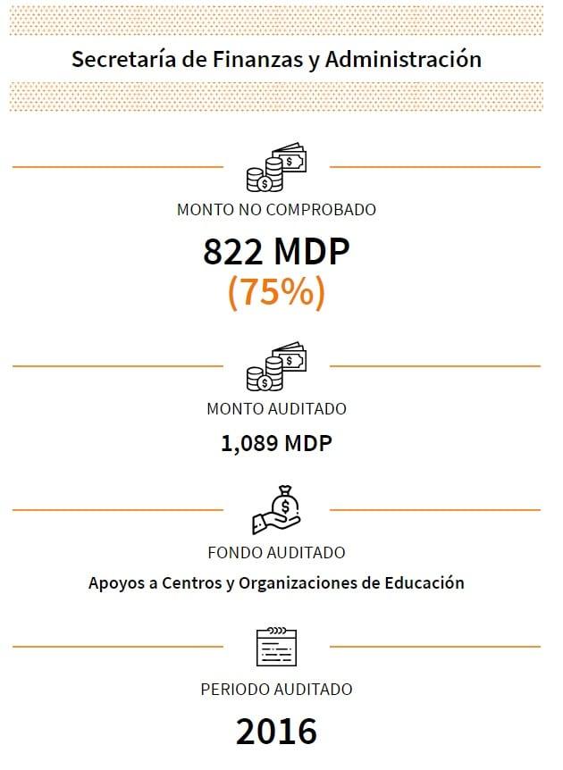 Michoacán-ASF-Finanzas