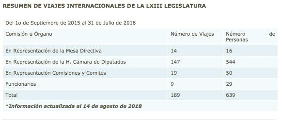 balance-viajes-internacionales-legisladores