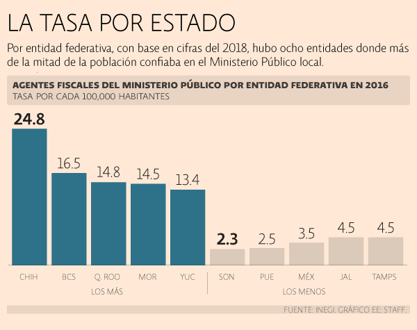 El Economista. Ministerios Públicos en México.